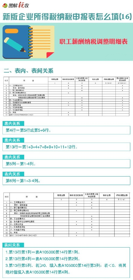 图解新所得税申报表怎么填(16):职工薪酬纳税调整明细表